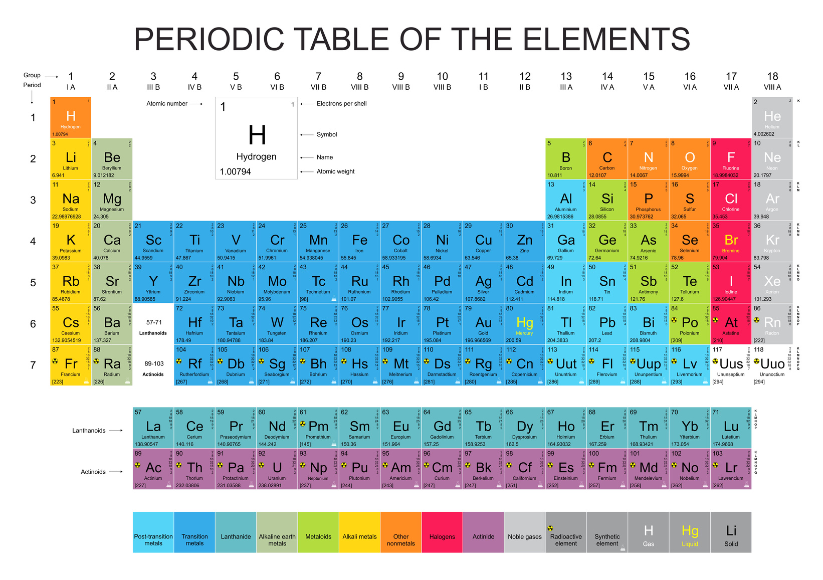 The buzz on hydrogen water for 118 elements of the periodic table